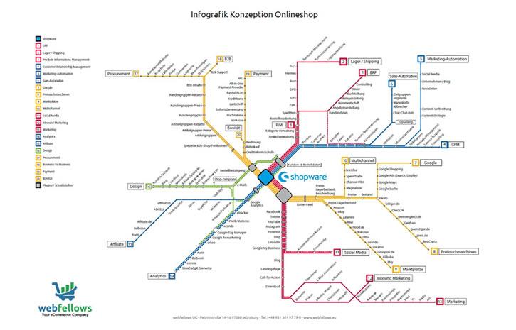 Infografik Konzeption Onlineshop